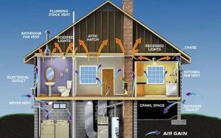 Проектирование и технология монтажа вентиляции в загородном доме
