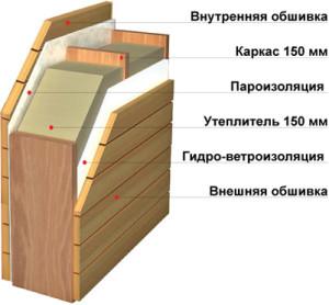 Каркасный жилой дом - схема