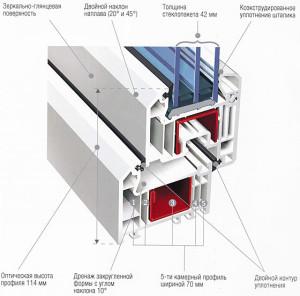 Конструкция многокамерного окна из ПВХ