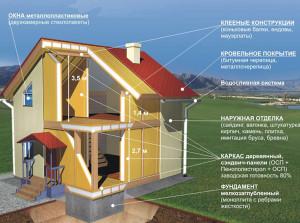 Этапы строительства каркасного жилого дома