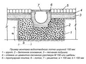 Бетонные лотки для ливневой канализации 4