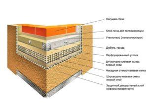Как подготовить поверхности к штукатурке