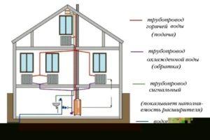 Двухтрубная система отопления дома с верхней разводкой