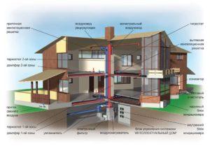 Газовое и воздушное отопление 2