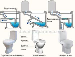 Характеристики унитазов по форме чаши