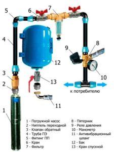 История гидроаккумулятора