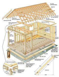 Как построить дачу с минимальными затратами
