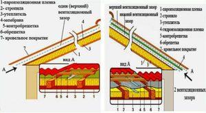 Особенности монтажа гидроизоляционного покрытия