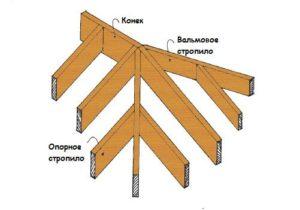 каркас крыши для каркасного дома 2
