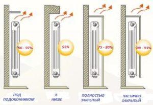 Критерии выбора места для установки радиаторов