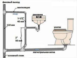 Критерии выбора стройматериалов для разводки канализации
