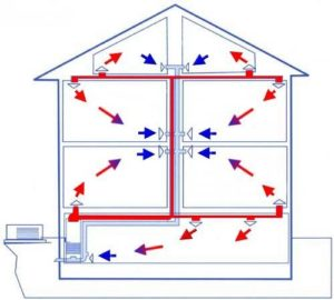 Монтаж и обустройство системы воздушного отопления в каркасном доме 1