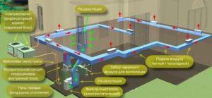 Монтаж и обустройство системы воздушного отопления в каркасном доме 3