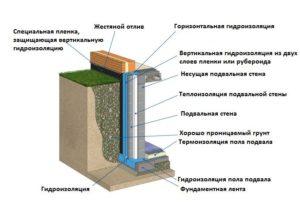 Необходимость в гидроизоляции подвала