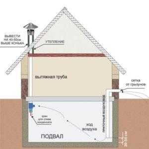 Обустройство вентиляции в доме 1