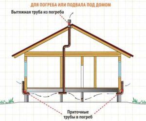 Обустройство вентиляции в доме и гараже 2