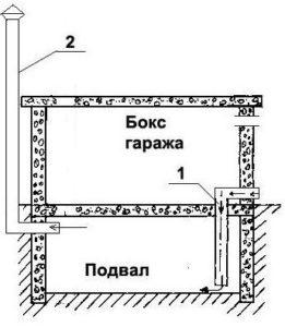 Обустройство вентиляции в доме и гараже