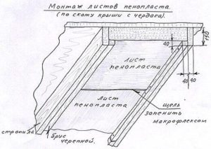 Основные правила монтажа плит пенопласта