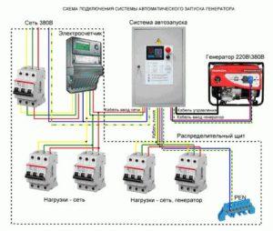 Основные правила подключения генератора к частному дому