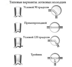 Особенности пластиковых колодцев для дренажа 2