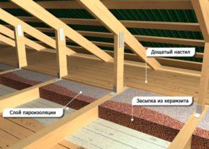 Особенности утепления крыши с помощью керамзита