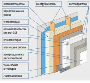 Схема отделки штукатуркой стен каркасного дома своими руками