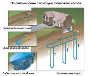 Отопление загородного дома с помощью теплого насоса 2