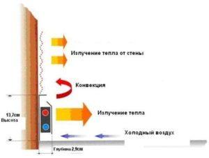 Плинтусное отопление: виды и особенности монтажа 4