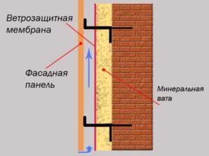 Подготовка стены и монтаж консолей