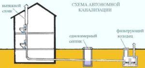 Предъявляемые требования к размеру канализационных труб 2