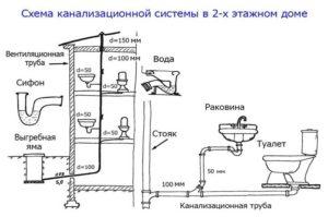Предъявляемые требования к размеру канализационных труб - канализация
