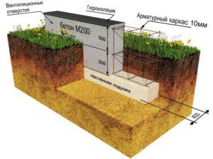 Принцип расчета глубины закладки лекточного фундамента
