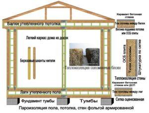 Проекты каркасных домов экономкласса