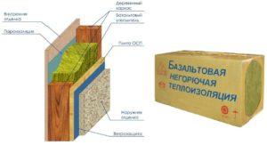 Сфера использования базальтовой ваты