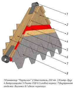 Схема пирога утепления и обшивки сегмента купола
