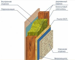 Схема пирога утеплителя стены