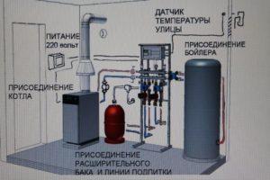 Схема подсоединения оборудования бойлера