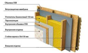 shema-raspolozheniya-materialov-stenyi-s-ventiliruemyim-fasadom