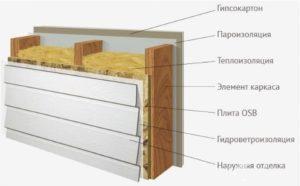 Схема утепляющего пирога стены