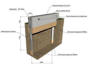 Схема возведения ленточного фундамента с буронабивными сваями