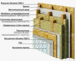 Схема заполнения стены каркасного дома