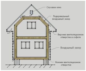 Особенности естественной вентиляции в домах из СИП-панелей