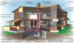 Схематический вид вытяжки дома