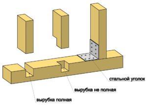 Соединение деревянных элементов верхней обвязки каркасного дома своими руками