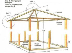 Строительство беседки на даче 2