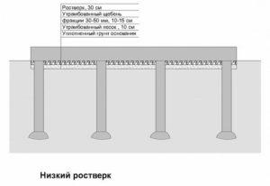 Строительство свайно-ленточного фундамента своими руками 3