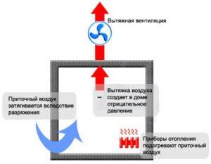 Технология и типы обустройства вентиляции в каркасном доме 1