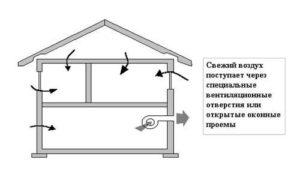 Технология и типы обустройства вентиляции в каркасном доме 3