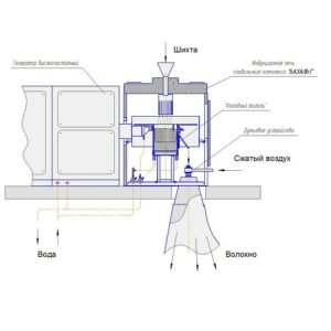 Технология изготовления минеральной ваты