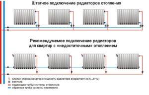 Технология монтажа радиаторов отопления